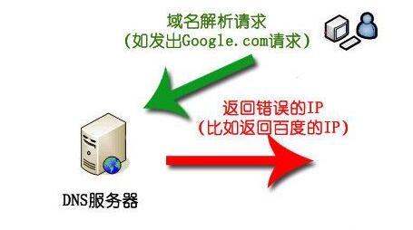 网站域名被污染怎么办?如何解决?